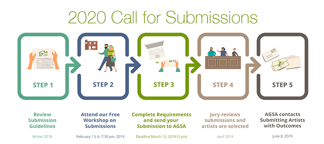 Call for Submissions process